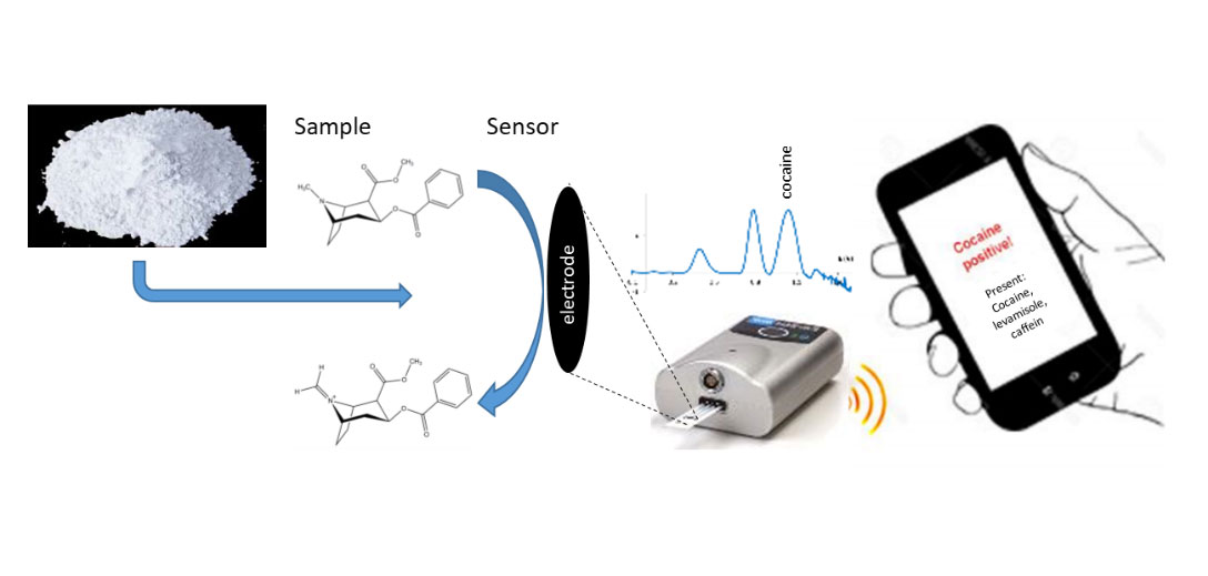 The role of electrochemistry in the war on drugs